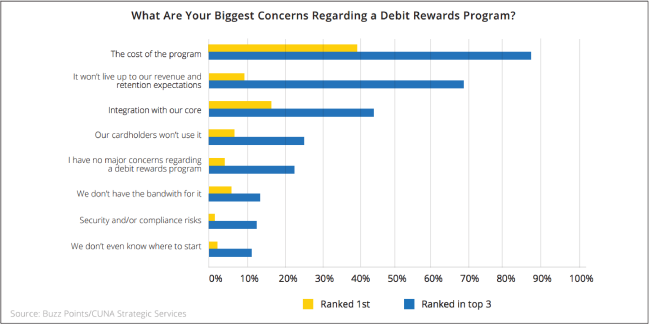 Rewards concerns
