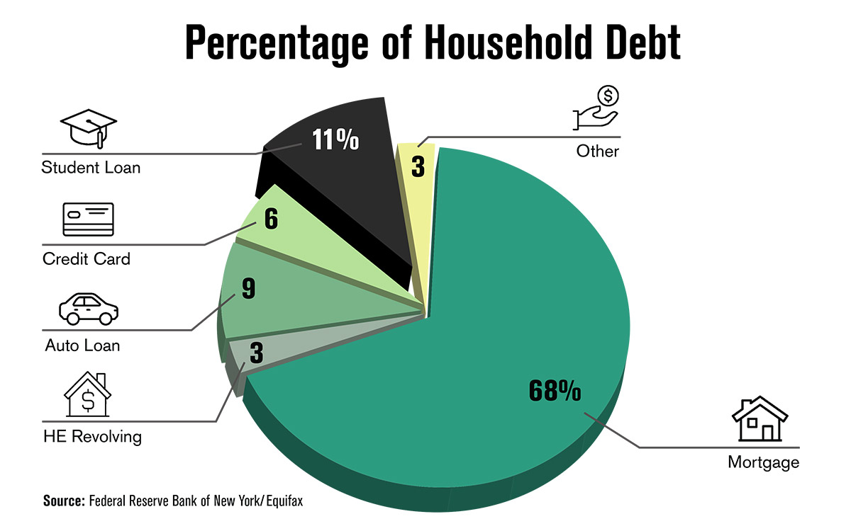 Percentage of Household Debt