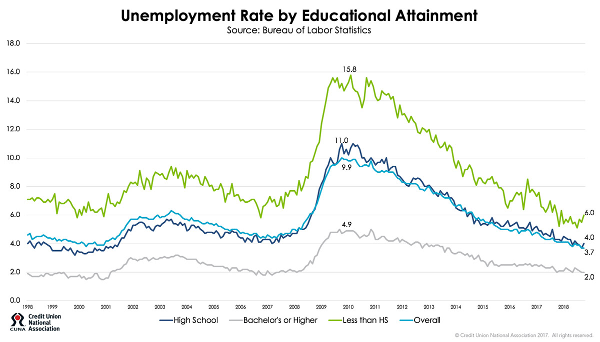 Unemployment Rate by Educational Attainment