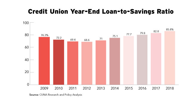 Credit Union Year-End Loan-to-Savings Ratio