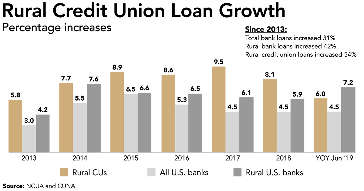 Rural Credit Union Loan Growth