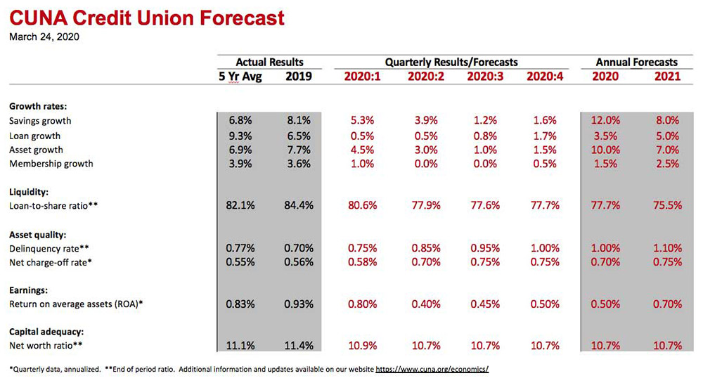 CUNA Credit Union Forecast