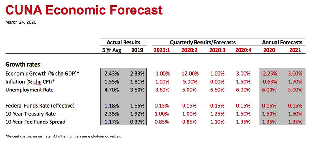 CUNA Economic Forecast