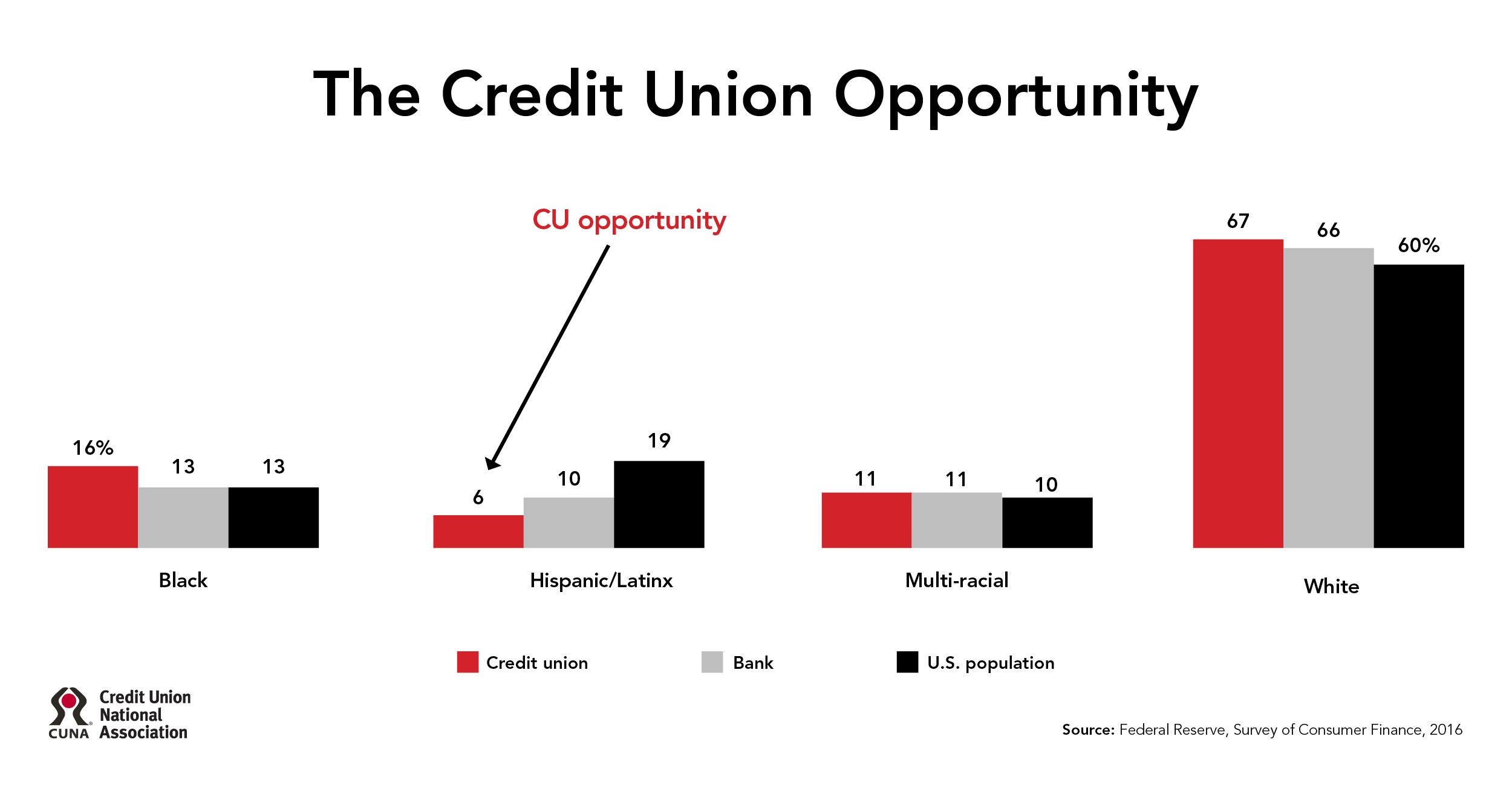 The Credit Union Opportunity