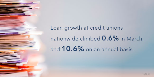 CUNA estimates: CU loan growth picks up in March despite weaker economy