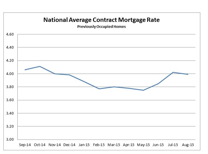 Mortgage rates slip in Aug : FHFA | 2015-09-30 | CUNA News