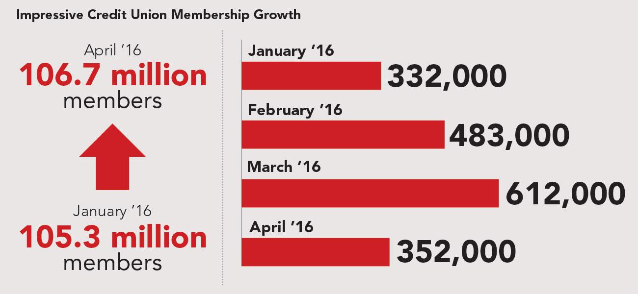 CUs report impressive 2016 membership growth | 2016-06-08 ...