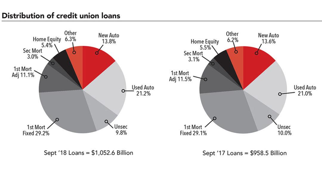 September MCUEs show slower growth, 117.9M CU memberships