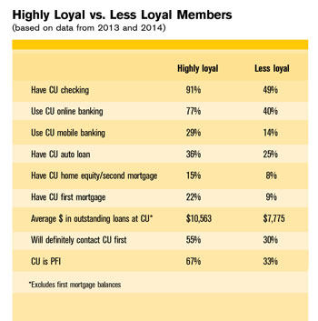 Loyalty Hi Less Member