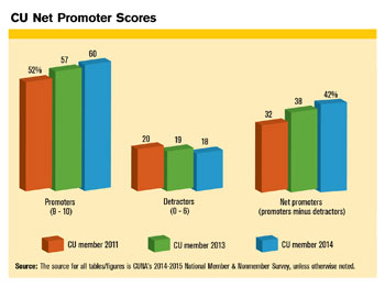 Loyalty Net Promoter Scores