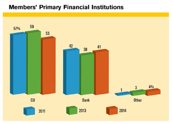 Loyalty Primary Financial Institutions