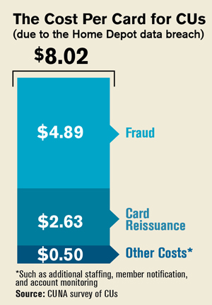 Card Cost Breach