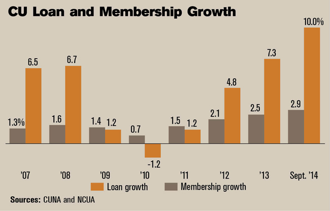 CU Loan and Membership Growth