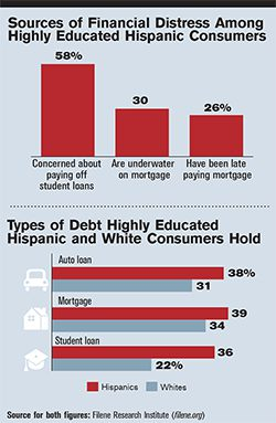 Hispanics Offer High Growth Potential