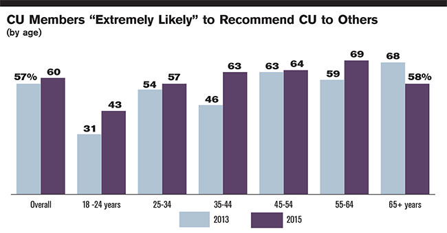 "CU Members ""Extremely Likely"" to Recommend CU to Others (by age)"