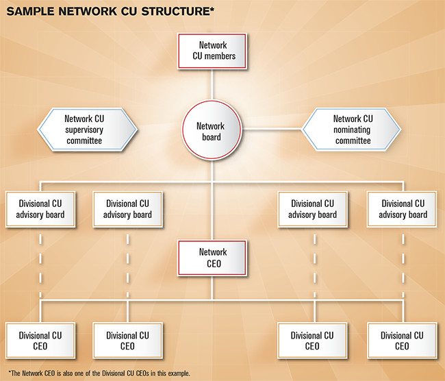 Sample Network CU Structure