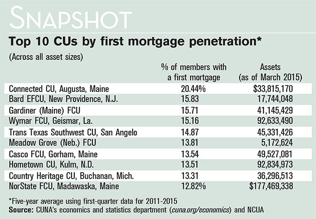 Top 10 CUs by first mortgage penetration