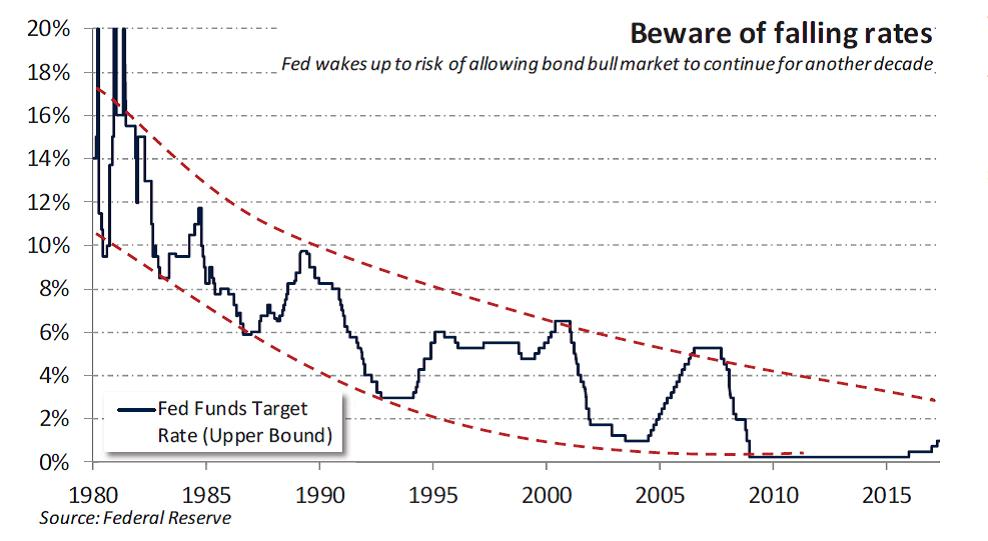 Fed interest rates
