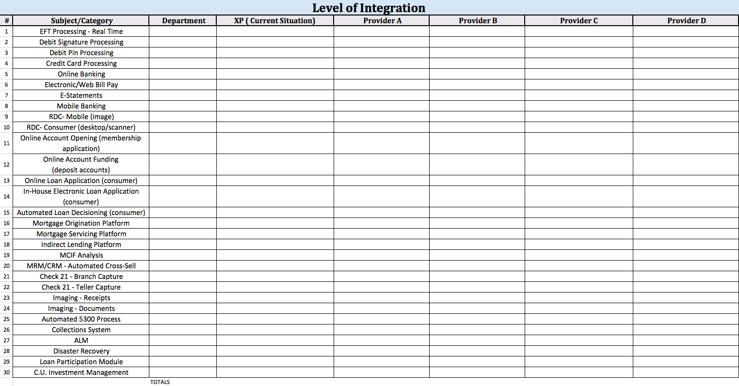 Level of Integration Chart
