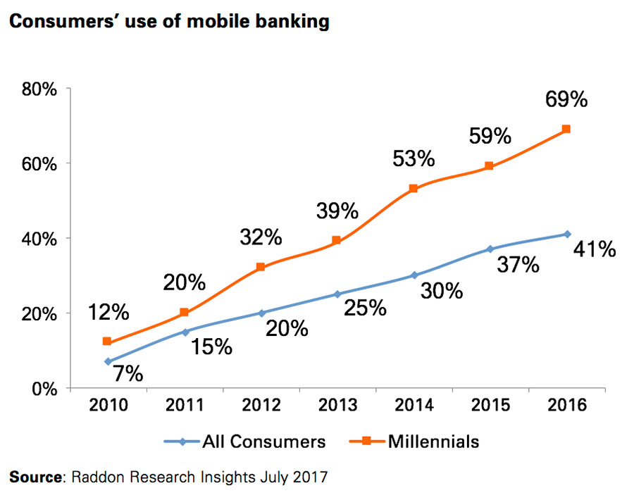 Consumers' use of mobile banking