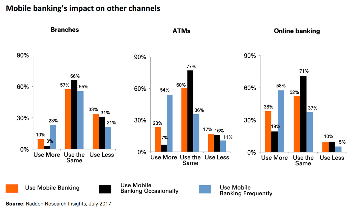 Mobile banking's impact on other channels