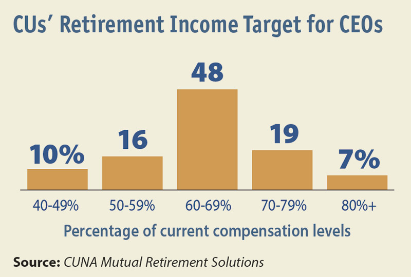 CUs' Retirement Income Target for CEOs