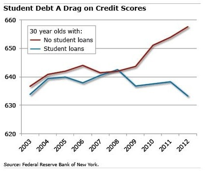 student loans and credit scores
